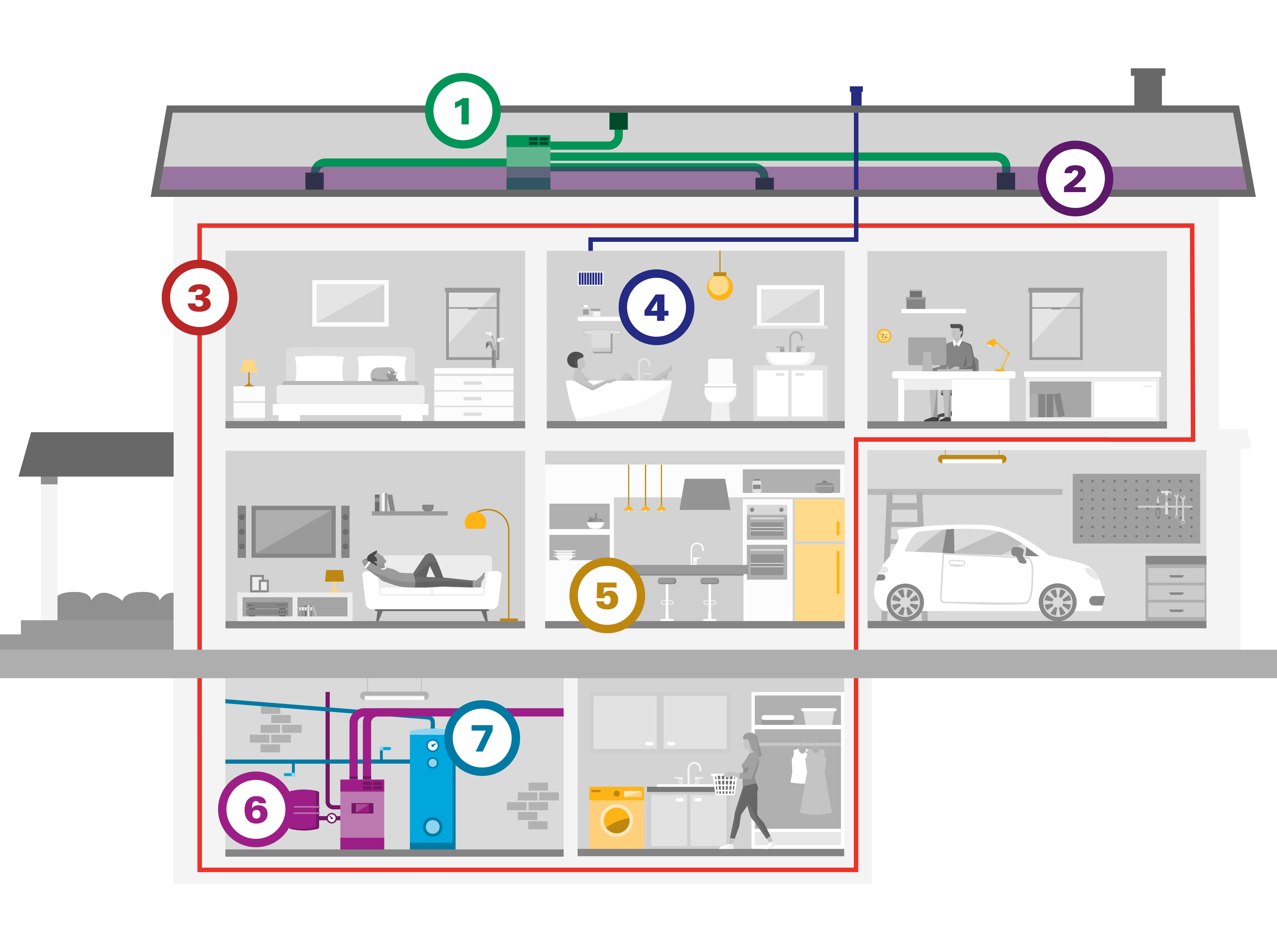 Cross-sectional view of a home showing top-to-bottom energy improvement options highlighted by color.